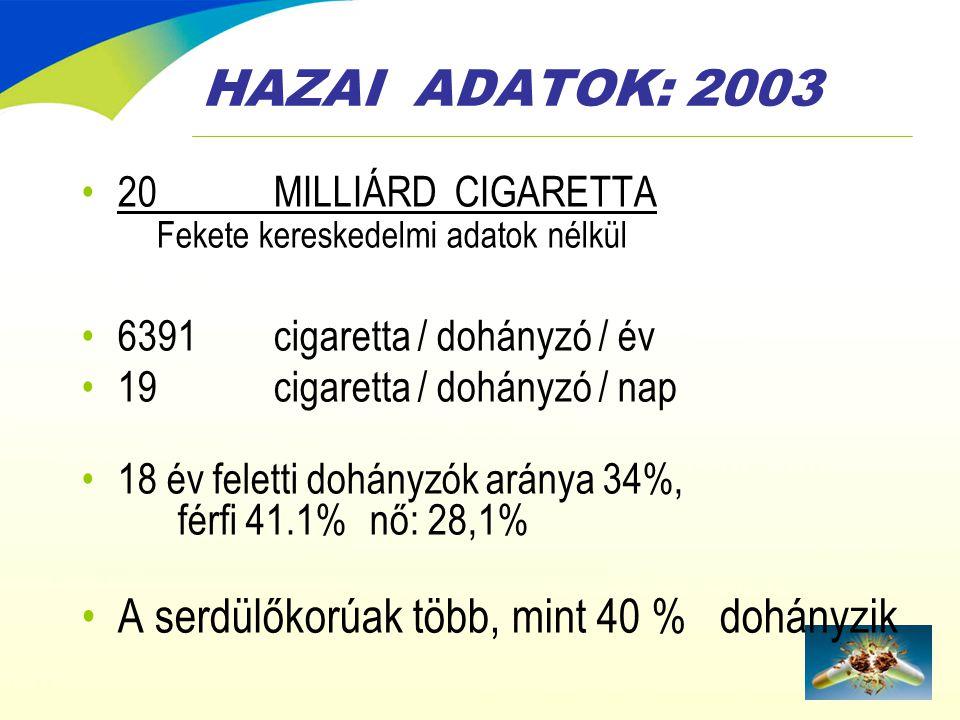 HAZAI ADATOK: 2003 •20 MILLIÁRD CIGARETTA Fekete kereskedelmi adatok nélkül •6391cigaretta / dohányzó / év •19 cigaretta / dohányzó / nap •18 év felet