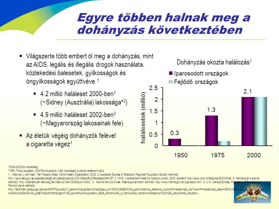 HAZAI ADATOK: 2003 •20 MILLIÁRD CIGARETTA Fekete kereskedelmi adatok nélkül •6391cigaretta / dohányzó / év •19 cigaretta / dohányzó / nap •18 év feletti dohányzók aránya 34%, férfi 41.1% nő: 28,1% •A serdülőkorúak több, mint 40 % dohányzik