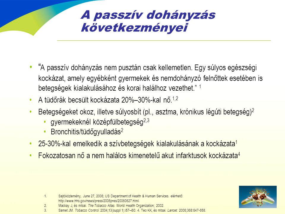 Magyarországi helyzetkép - 2006 •A lakosság 33%- a dohányzik napi rendszerességgel 1 •A férfiak 41%-a, a nők 26%-a rendszeres dohányos 1 •A férfiak esetében lassú javulás figyelhető meg (1984-ben még 47%-uk dohányzott) 2 •A nők között folyamatos a dohányzók arányának emelkedése (1984-ben még 21% volt) 2 •13-16 évesek közel harmada dohányzik rendszeresen 3 •Magyarországon 2000-ben 134700 halálesetből 28600 – azaz minden ötödik haláleset – közvetlenül a dohányzásnak volt tulajdonítható 4 • Ezeknek az embereknek az életét a cigaretta átlagosan 21 évvel rövidítette meg 4 1.