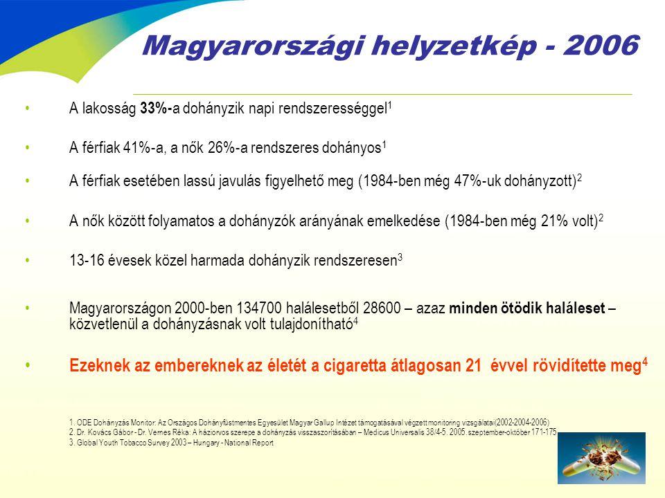 A dohányzás költsége Magyarországon *= betegség miatti kiesett jövedelem, fekvő beteg gyógyintézeti ellátás költsége, rokkantnyugdíj, betegállomány, járóbeteg szakellátás és családorvosi ellátás költsége, gyógyszerár-támogatások **= korai halálozás miatti meg nem termelt jövedelem Forrás: Országos Egészségfejlesztési Intézet – Dohányzás megelőzési és leszokást segítő programok – www.oefi.hu Mrd FtA dohányzás egészségkárosító hatásainak költsége és a kiesett jövedelem A társadalombiztosító bevételeinek százalékában 19951996199820031995199619982003 Közvetlen hatások összesen * 37-3850-5155-5670-808-1510,89,87,0 Közvetett hatások ** 1501802203603639 35 Összes költség kb.