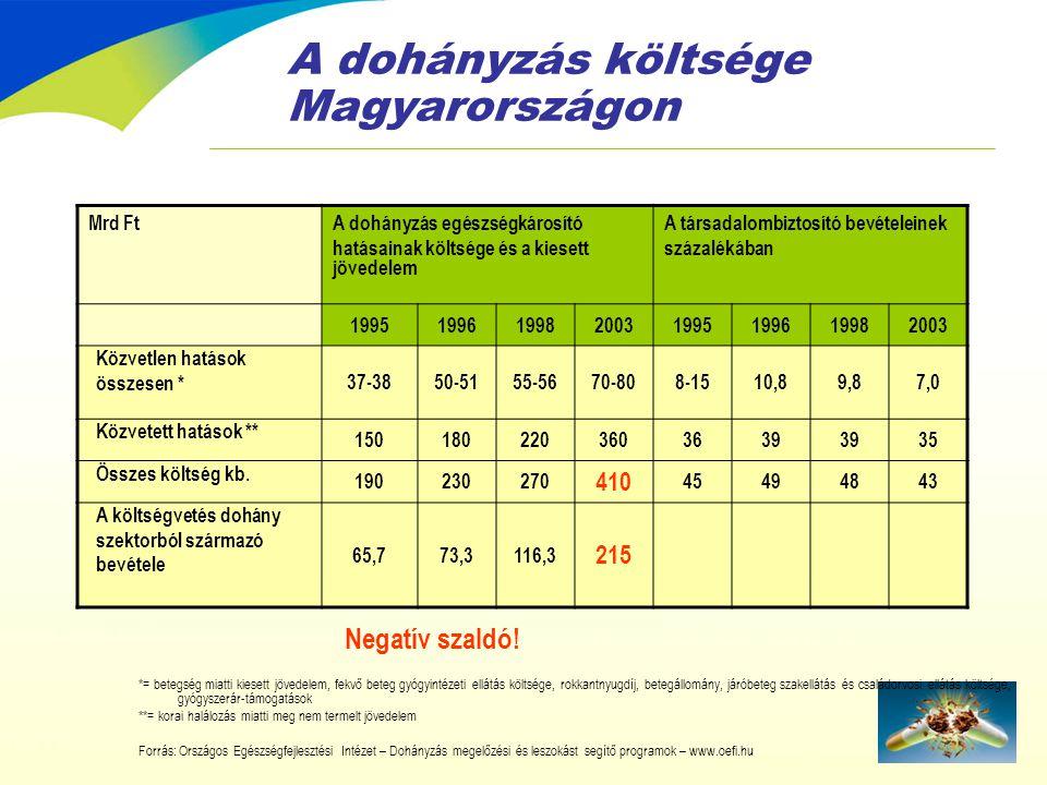 A dohányzás költsége Magyarországon *= betegség miatti kiesett jövedelem, fekvő beteg gyógyintézeti ellátás költsége, rokkantnyugdíj, betegállomány, j