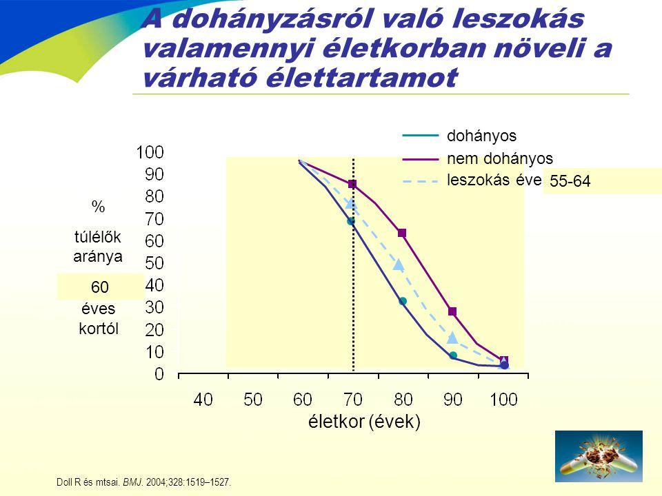 A dohányzásról való leszokás valamennyi életkorban növeli a várható élettartamot 60 55-64 életkor (évek) leszokás éve nem dohányos dohányos Doll R és