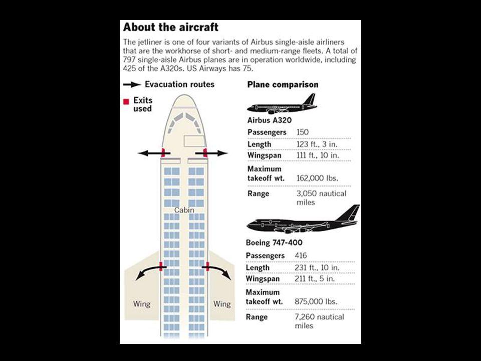 Sullenberger kapitány hagyta el utoljára a repülőt kezében az utaslistával és a repülési okmányokkal.