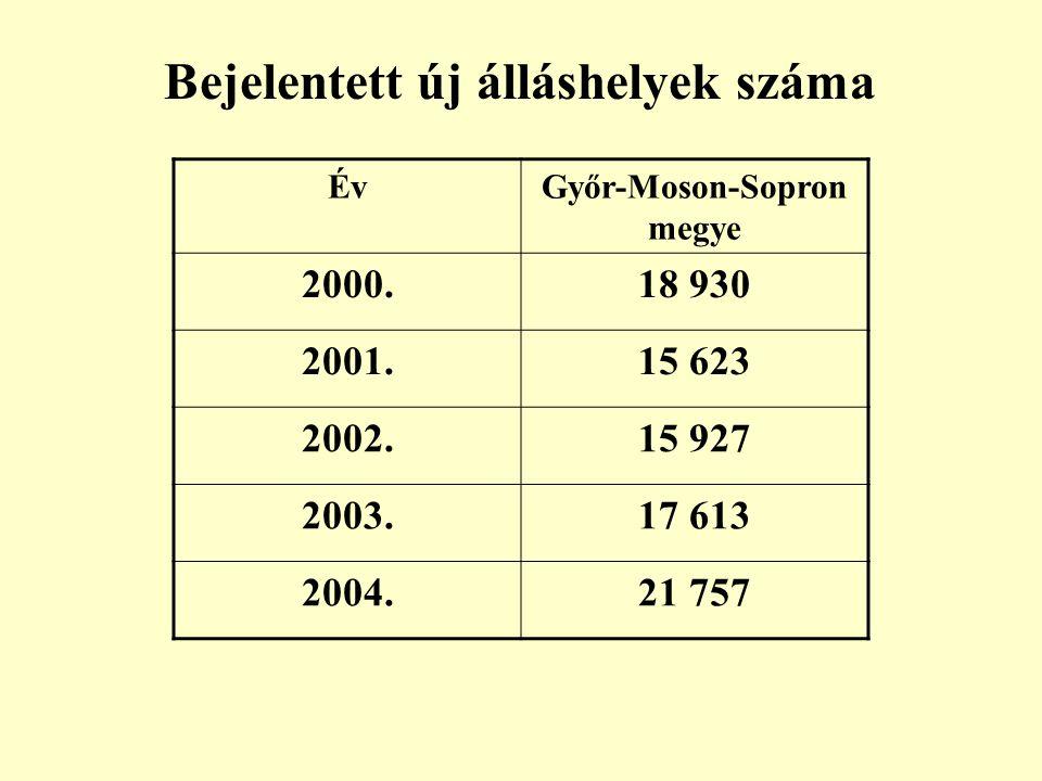 Bejelentett új álláshelyek száma ÉvGyőr-Moson-Sopron megye 2000.18 930 2001.15 623 2002.15 927 2003.17 613 2004.21 757