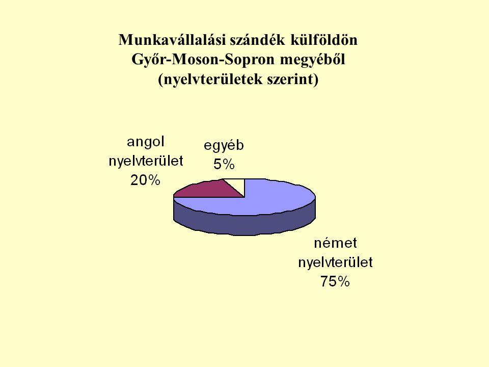 Munkavállalási szándék külföldön Győr-Moson-Sopron megyéből (nyelvterületek szerint)