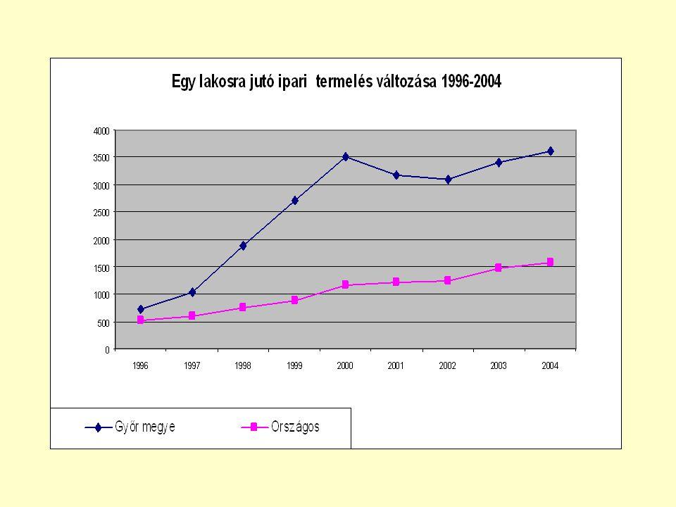Győr- Moson- Sopron megye munkaerőpiacát jellemző fontosabb adatok (2005.