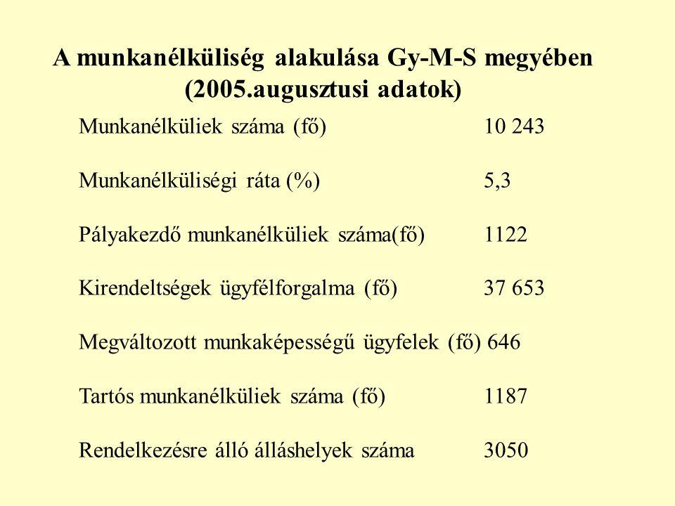Munkanélküliek száma (fő)10 243 Munkanélküliségi ráta (%)5,3 Pályakezdő munkanélküliek száma(fő) 1122 Kirendeltségek ügyfélforgalma (fő) 37 653 Megváltozott munkaképességű ügyfelek (fő) 646 Tartós munkanélküliek száma (fő)1187 Rendelkezésre álló álláshelyek száma 3050 A munkanélküliség alakulása Gy-M-S megyében (2005.augusztusi adatok)