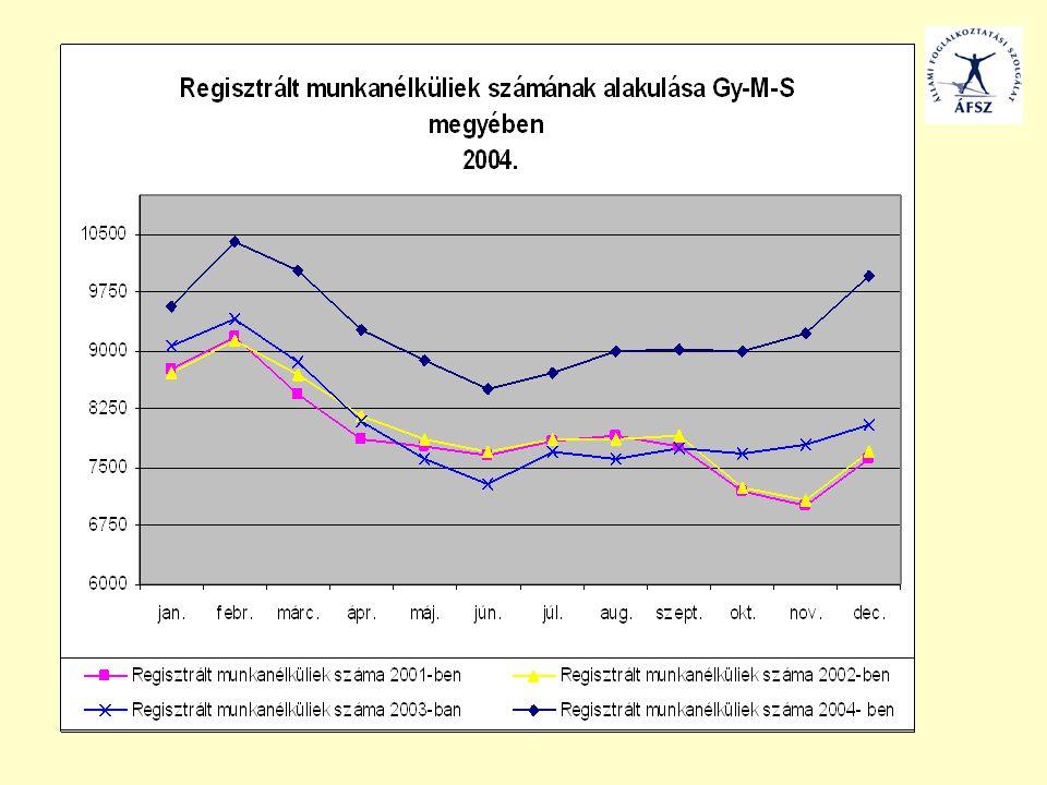 Külföldi munkavállalás iránt érdeklődők tervezett tevékenység szerinti megoszlása Forrás: Gy-M-S MMK-nál érdeklődő ügyfelek