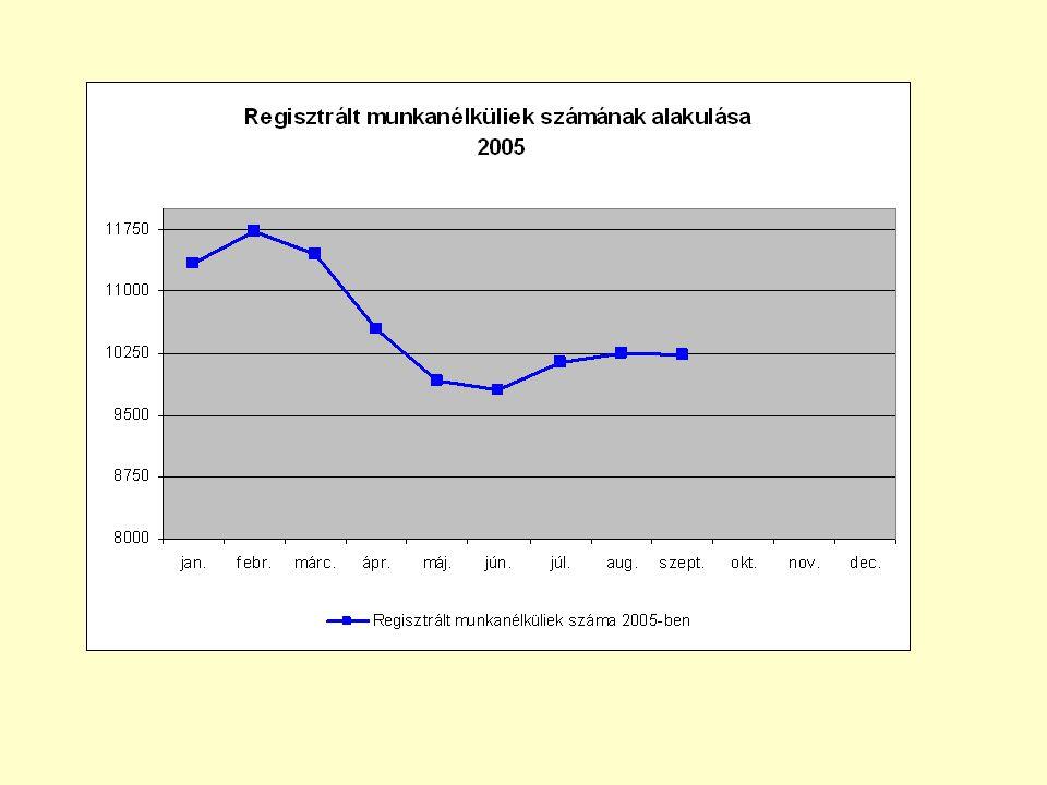 Pályakezdő munkanélküliek számának alakulása Gy-M-S megyében 2002.