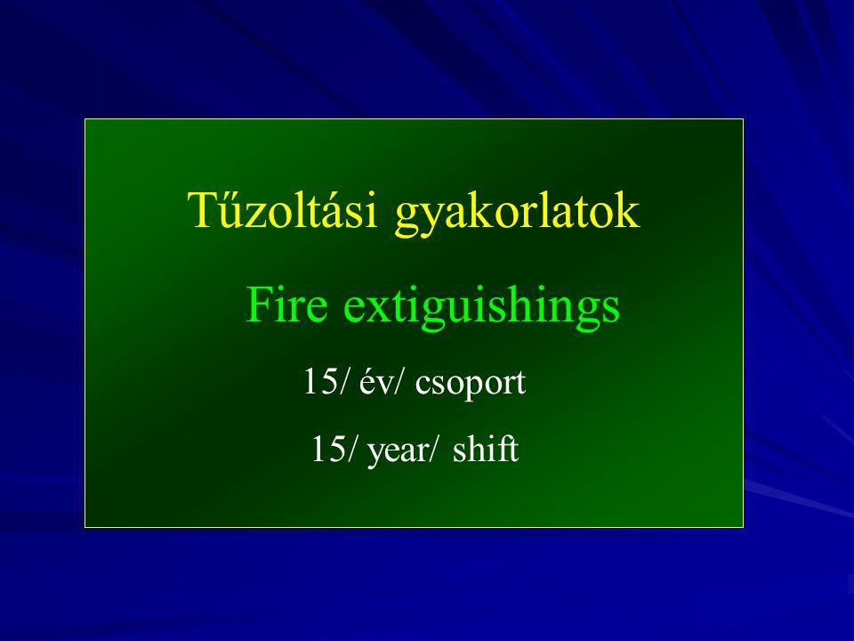 Tűzoltási gyakorlatok Fire extiguishings 15/ év/ csoport 15/ year/ shift