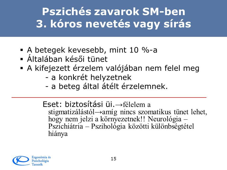 14 Tibor esete A tájékoztatás fontossága  Egyetemet végzett 2 gyermekes vállalkozó  Komoly üzleti karrier  35 éves korban dg-zált SM  6 év alatt 4 shub  De már a 2.