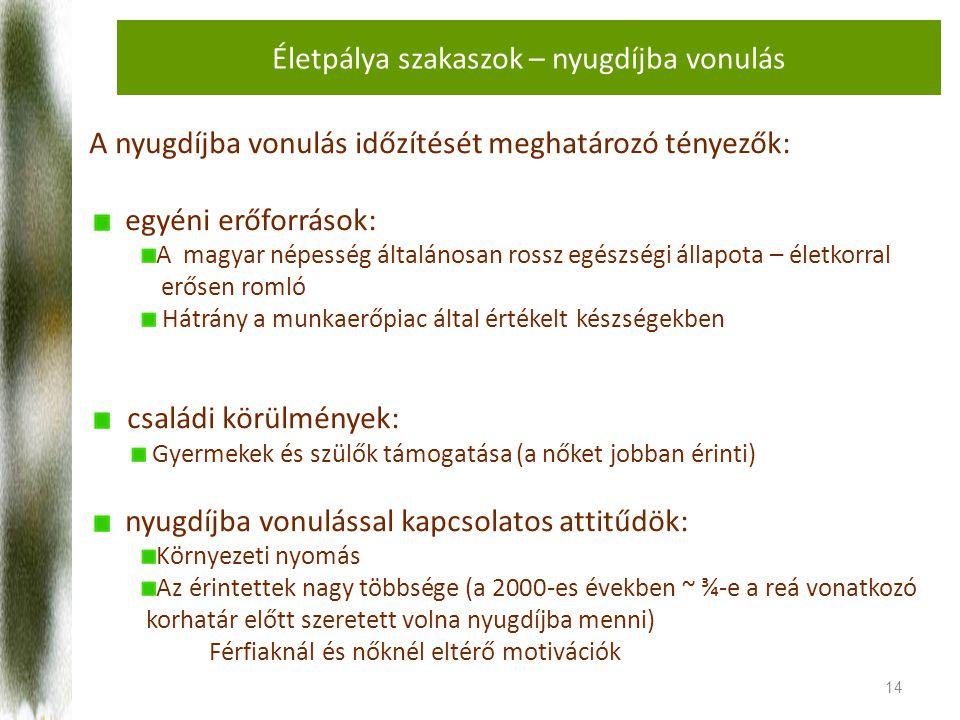 Életpálya szakaszok – nyugdíjba vonulás 14 foglalkoztatottak A nyugdíjba vonulás időzítését meghatározó tényezők: egyéni erőforrások: A magyar népesség általánosan rossz egészségi állapota – életkorral erősen romló Hátrány a munkaerőpiac által értékelt készségekben családi körülmények: Gyermekek és szülők támogatása (a nőket jobban érinti) nyugdíjba vonulással kapcsolatos attitűdök: Környezeti nyomás Az érintettek nagy többsége (a 2000-es években ~ ¾-e a reá vonatkozó korhatár előtt szeretett volna nyugdíjba menni) Férfiaknál és nőknél eltérő motivációk
