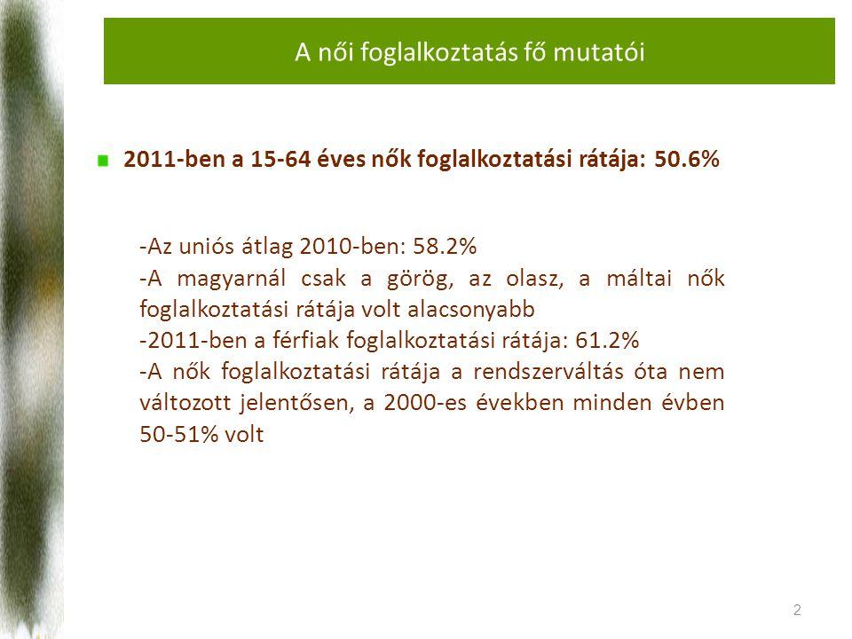 A női foglalkoztatás fő mutatói 2011-ben a 15-64 éves nők foglalkoztatási rátája: 50.6% 2 -Az uniós átlag 2010-ben: 58.2% -A magyarnál csak a görög, az olasz, a máltai nők foglalkoztatási rátája volt alacsonyabb -2011-ben a férfiak foglalkoztatási rátája: 61.2% -A nők foglalkoztatási rátája a rendszerváltás óta nem változott jelentősen, a 2000-es években minden évben 50-51% volt