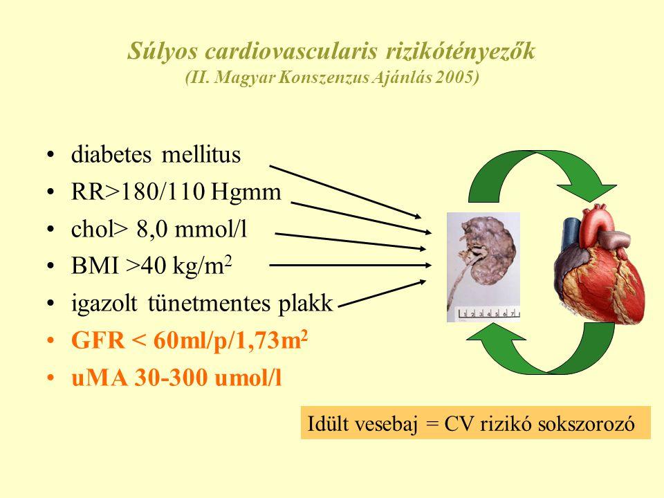 Súlyos cardiovascularis rizikótényezők (II. Magyar Konszenzus Ajánlás 2005) •diabetes mellitus •RR>180/110 Hgmm •chol> 8,0 mmol/l •BMI >40 kg/m 2 •iga