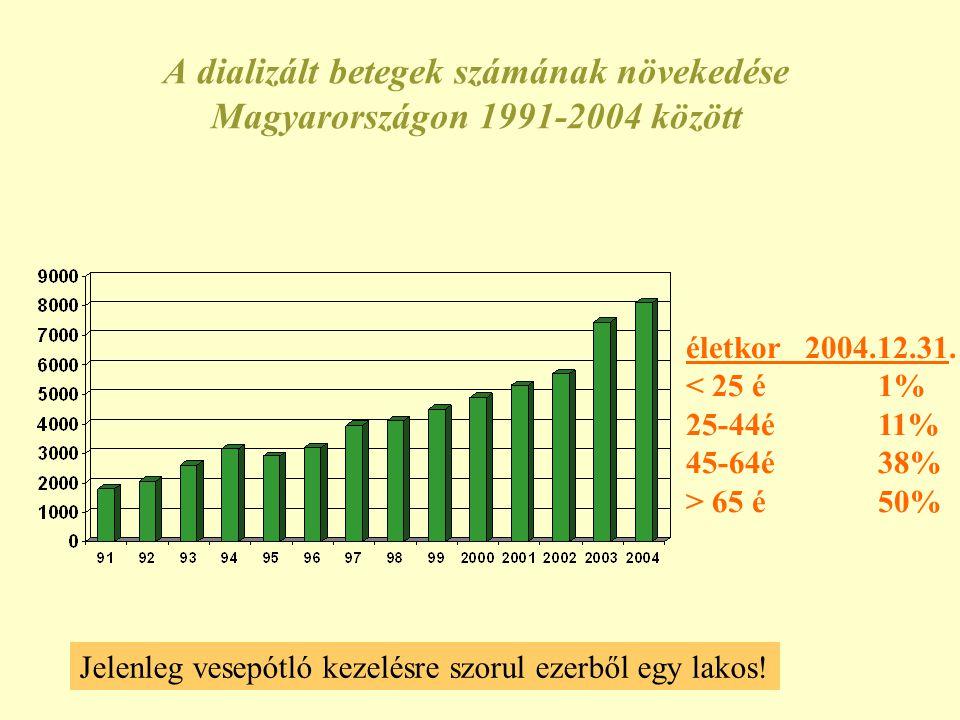 A dializált betegek számának növekedése Magyarországon 1991-2004 között Jelenleg vesepótló kezelésre szorul ezerből egy lakos! életkor 2004.12.31. < 2