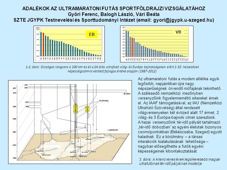 1-2. ábra: Országok rangsora a 100 km-es és a 24 órás ultrafutó világ- és Európa bajnokságokon elért 1-10. helyezések népességszámra vetített fajlagos
