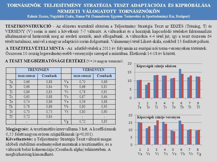 TORNÁSZNŐK TELJESÍTMÉNY STRATÉGIA TESZT ADAPTÁCIÓJA ÉS KIPRÓBÁLÁSA NEMZETI VÁLOGATOTT TORNÁSZNŐKÖN Kalmár Zsuzsa, Nagykáldi Csaba, Hamar Pál (Semmelweis Egyetem Testnevelési és Sporttudományi Kar, Budapest) TESZTKONSTRUKCIÓ - Az előzetes tesztektől eltérően a Teljesítmény Stratégia Teszt az EDZÉS (Tréning, T) és VERSENY (V) során is méri a következő 7-7 változót.