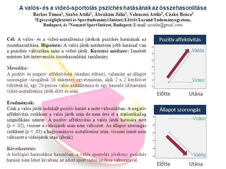 Pozitív affektivitás Előtte Utána Valós Video Állapot szorongás Előtte Utána Valós Video Cél: A valós- és a videó-asztalitenisz játékok pszichés hatás