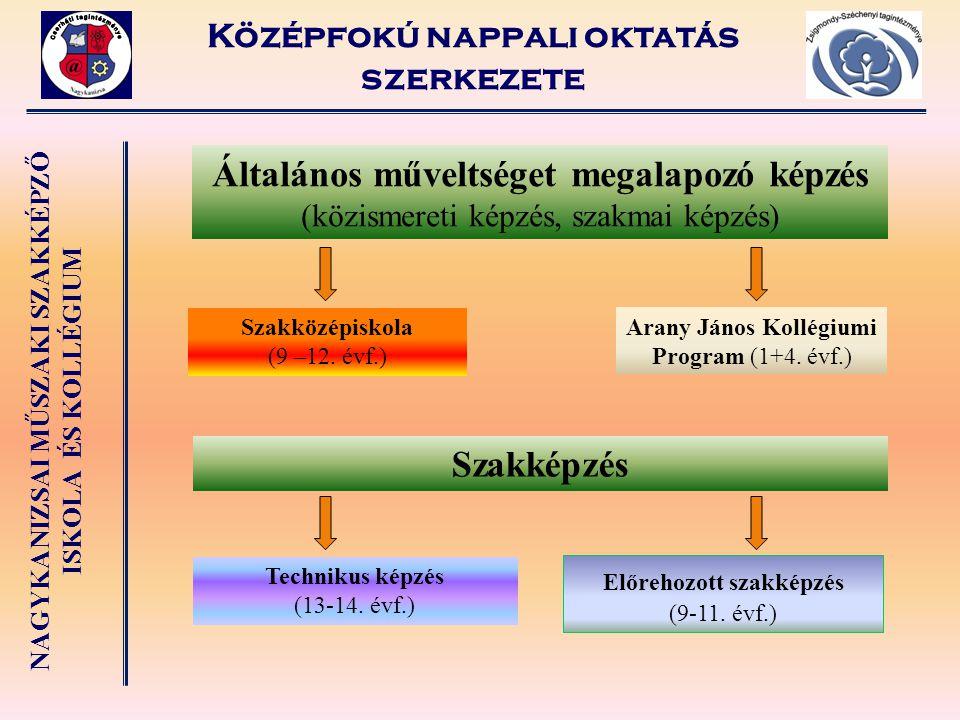 NAGYKANIZSAI MŰSZAKI SZAKKÉPZŐ ISKOLA ÉS KOLLÉGIUM Középfokú nappali oktatás szerkezete Általános műveltséget megalapozó képzés (közismereti képzés, s