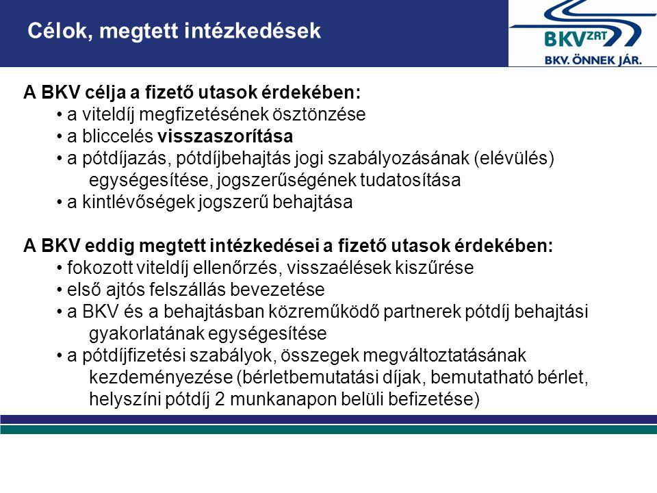 A BKV célja a fizető utasok érdekében: • a viteldíj megfizetésének ösztönzése • a bliccelés visszaszorítása • a pótdíjazás, pótdíjbehajtás jogi szabályozásának (elévülés) egységesítése, jogszerűségének tudatosítása • a kintlévőségek jogszerű behajtása A BKV eddig megtett intézkedései a fizető utasok érdekében: • fokozott viteldíj ellenőrzés, visszaélések kiszűrése • első ajtós felszállás bevezetése • a BKV és a behajtásban közreműködő partnerek pótdíj behajtási gyakorlatának egységesítése • a pótdíjfizetési szabályok, összegek megváltoztatásának kezdeményezése (bérletbemutatási díjak, bemutatható bérlet, helyszíni pótdíj 2 munkanapon belüli befizetése) Célok, megtett intézkedések