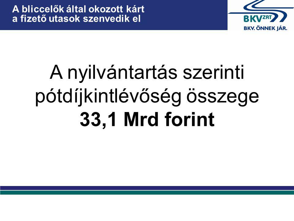 A bliccelők által okozott kárt a fizető utasok szenvedik el A nyilvántartás szerinti pótdíjkintlévőség összege 33,1 Mrd forint