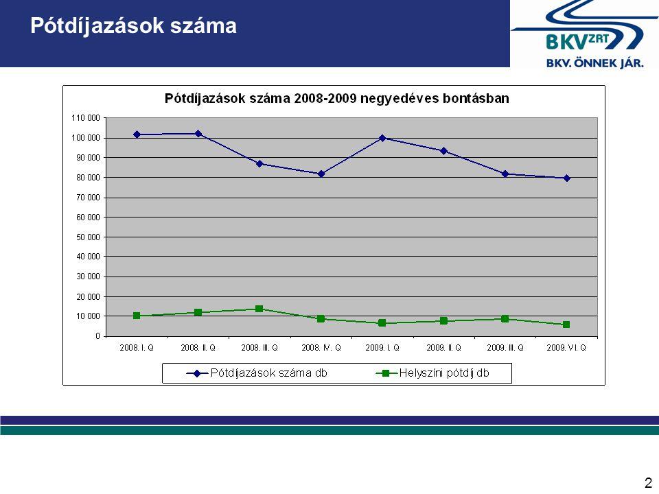 2 Pótdíj befizetések eloszlása 2009-ben Pótdíjazások száma