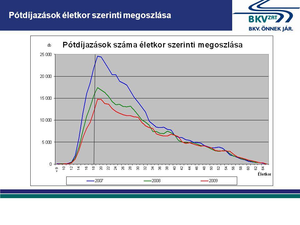 Pótdíjazások életkor szerinti megoszlása