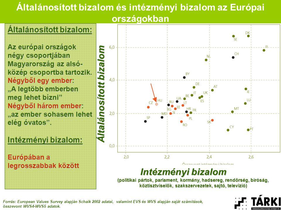 Általánosított bizalom és intézményi bizalom az Európai országokban Forrás: European Values Survey alapján Schaik 2002 adatai, valamint EVS és WVS alapján saját számítások, összevont WVS4-WVS5 adatok.