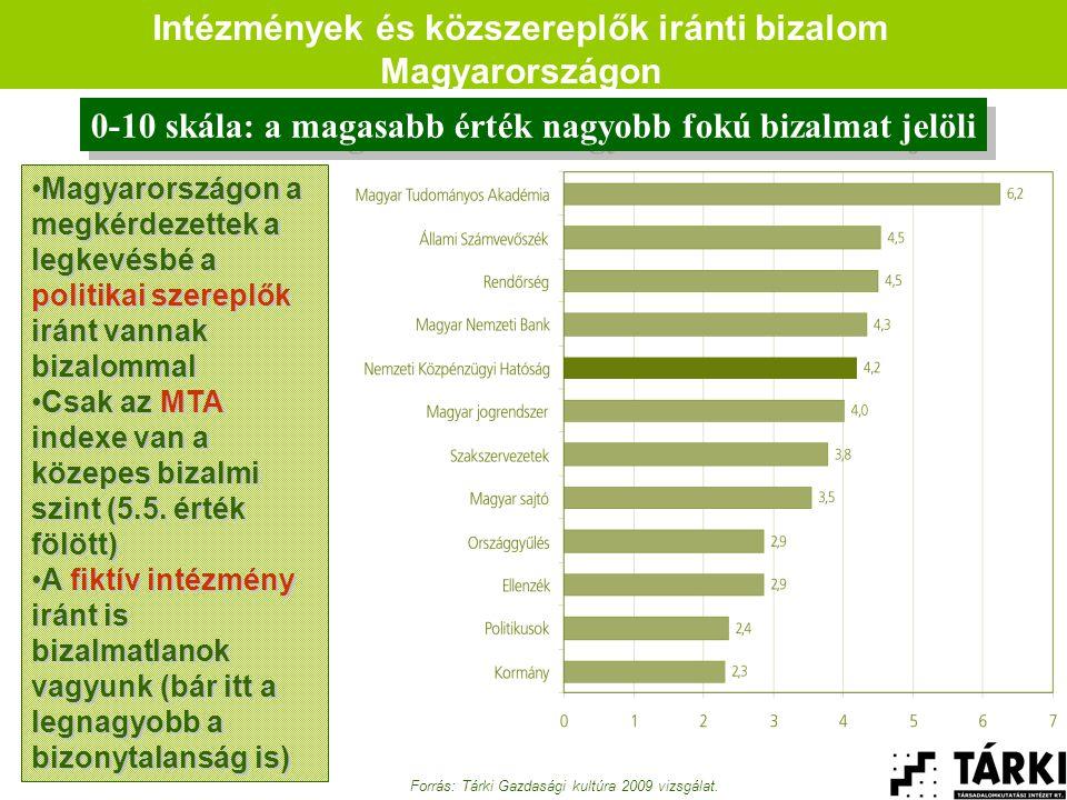 Intézmények és közszereplők iránti bizalom Magyarországon Forrás: Tárki Gazdasági kultúra 2009 vizsgálat.