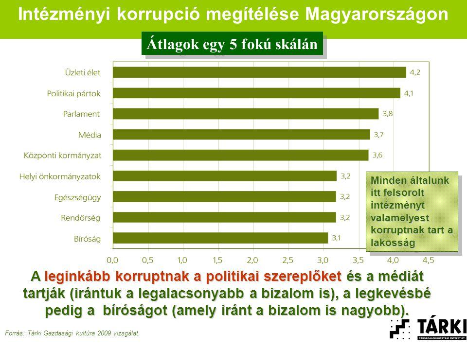Intézményi korrupció megítélése Magyarországon Forrás: Tárki Gazdasági kultúra 2009 vizsgálat.