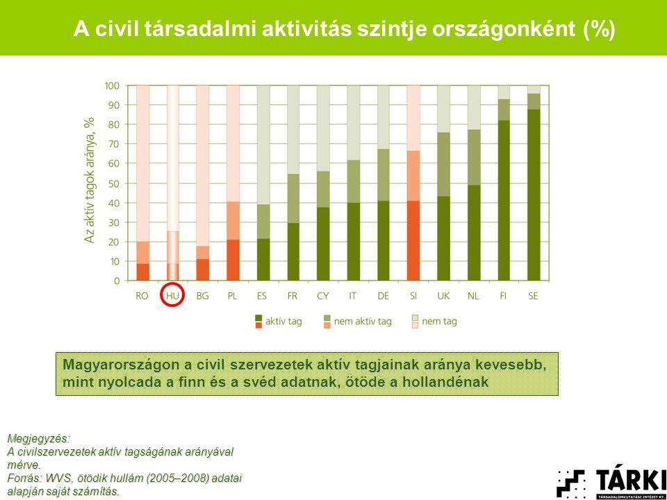 A civil társadalmi aktivitás szintje országonként (%) Megjegyzés: A civilszervezetek aktív tagságának arányával mérve.