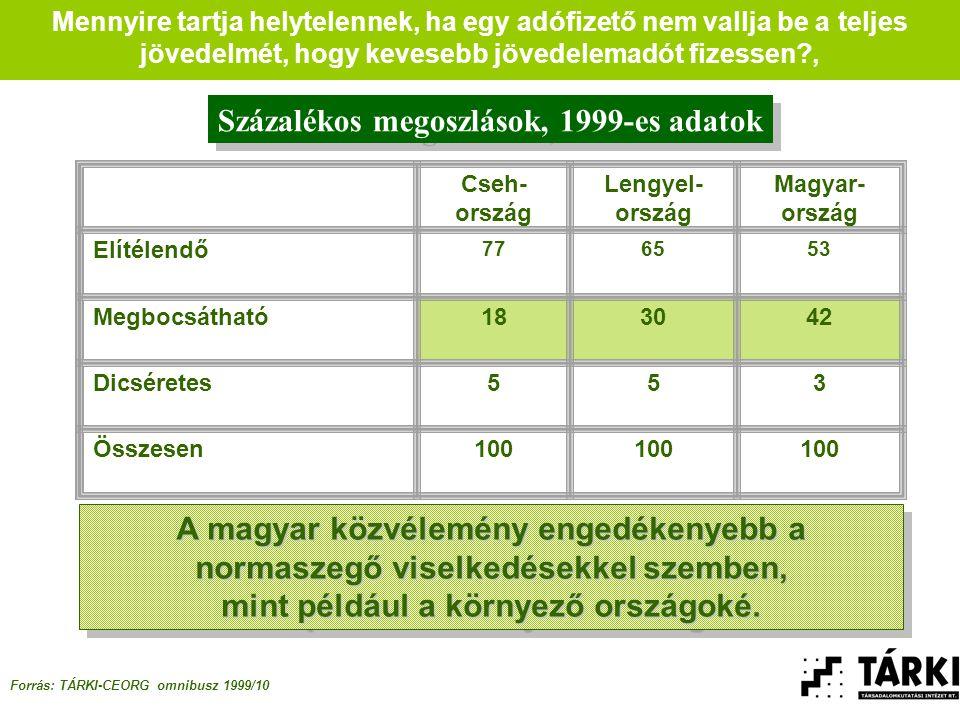 Mennyire tartja helytelennek, ha egy adófizető nem vallja be a teljes jövedelmét, hogy kevesebb jövedelemadót fizessen?, Forrás: TÁRKI-CEORG omnibusz 1999/10 A magyar közvélemény engedékenyebb a normaszegő viselkedésekkel szemben, mint például a környező országoké.