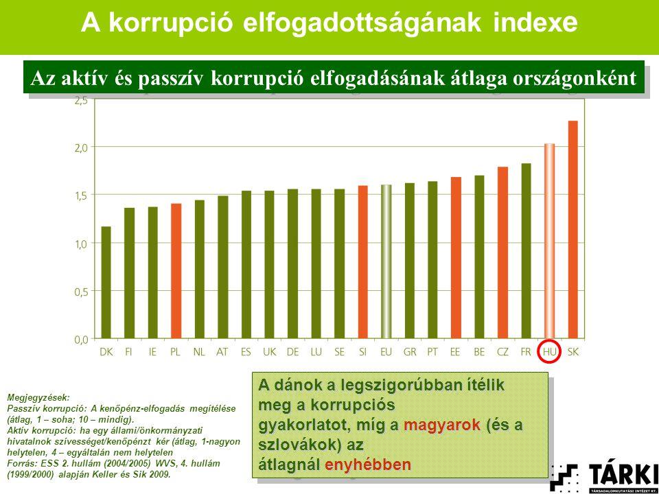 A korrupció elfogadottságának index e Megjegyzések: Passzív korrupció: A kenőpénz-elfogadás megítélése (átlag, 1 – soha; 10 – mindig).