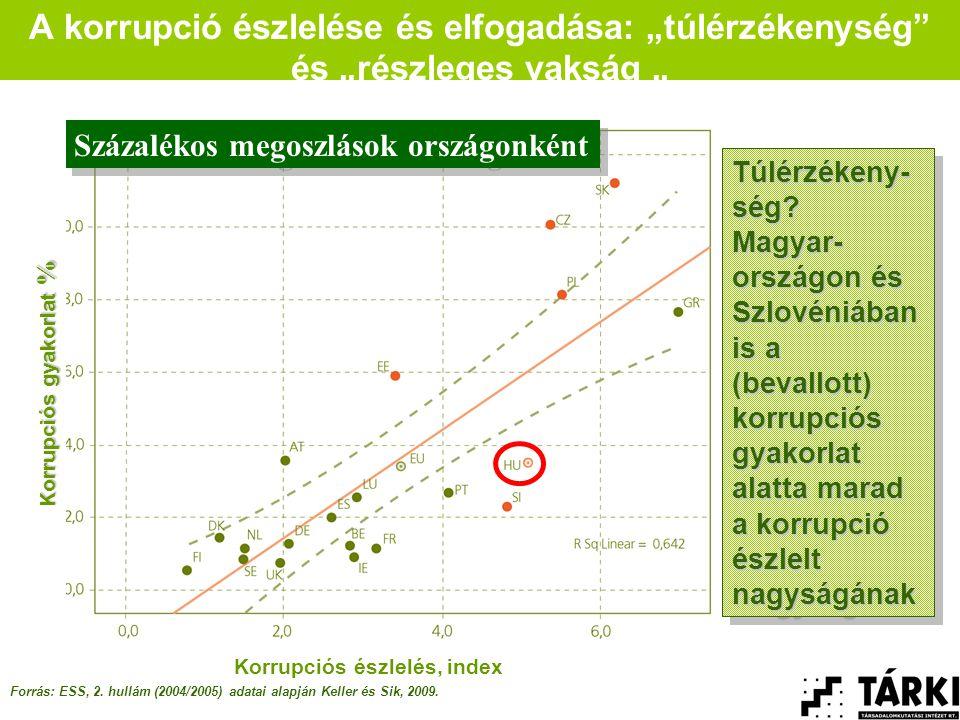 """A korrupció észlelése és elfogadása: """"túlérzékenység és """"részleges vakság """" Forrás: ESS, 2."""