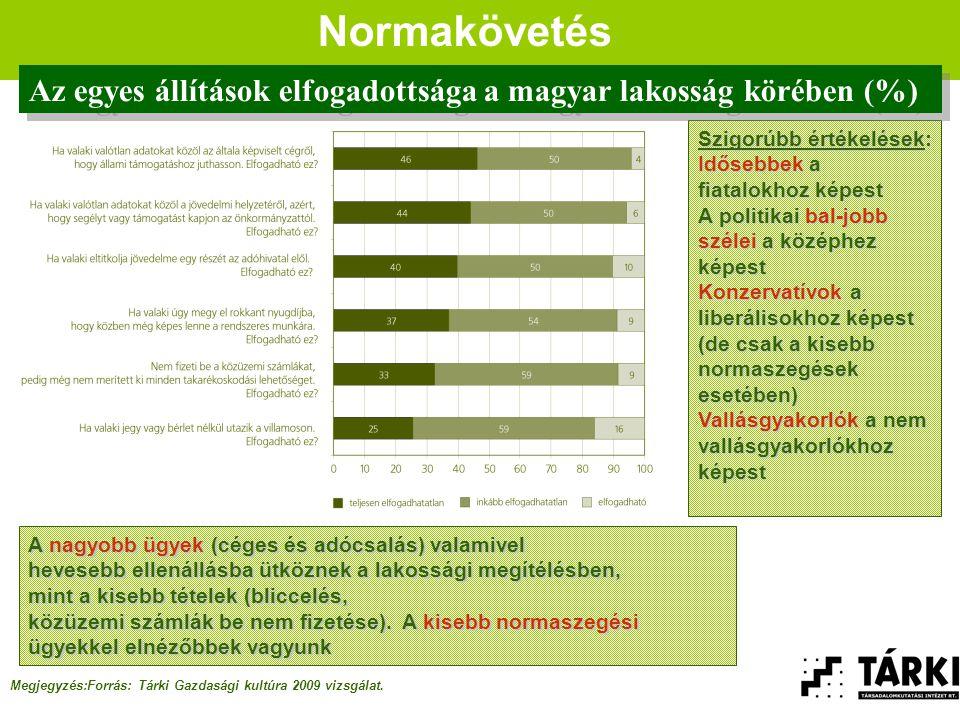 Normakövetés Megjegyzés:Forrás: Tárki Gazdasági kultúra 2009 vizsgálat.