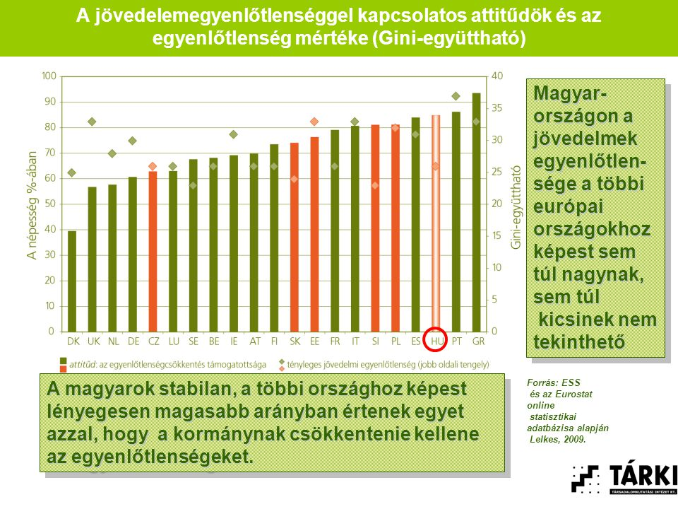 A jövedelemegyenlőtlenséggel kapcsolatos attitűdök és az egyenlőtlenség mértéke (Gini-együttható) A magyarok stabilan, a többi országhoz képest lényegesen magasabb arányban értenek egyet azzal, hogy a kormánynak csökkentenie kellene az egyenlőtlenségeket.
