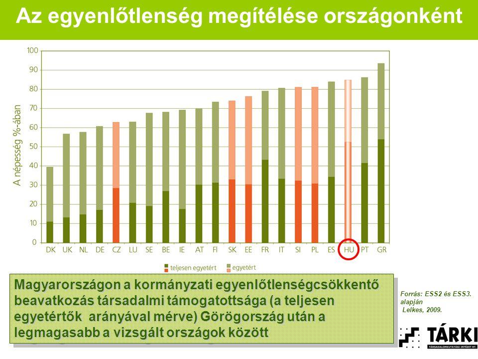 Az egyenlőtlenség megítélése országonként Magyarországon a kormányzati egyenlőtlenségcsökkentő beavatkozás társadalmi támogatottsága (a teljesen egyetértők arányával mérve) Görögország után a legmagasabb a vizsgált országok között Magyarországon a kormányzati egyenlőtlenségcsökkentő beavatkozás társadalmi támogatottsága (a teljesen egyetértők arányával mérve) Görögország után a legmagasabb a vizsgált országok között Forrás: ESS2 és ESS3.