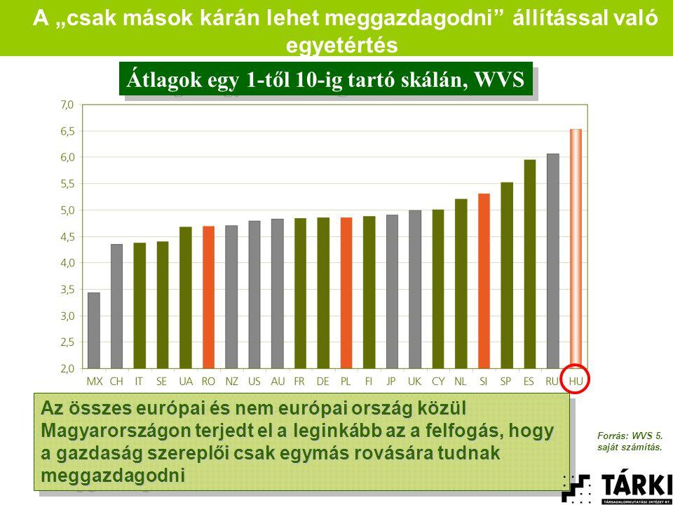 """A """"csak mások kárán lehet meggazdagodni állítással való egyetértés Az összes európai és nem európai ország közül Magyarországon terjedt el a leginkább az a felfogás, hogy a gazdaság szereplői csak egymás rovására tudnak meggazdagodni Átlagok egy 1-től 10-ig tartó skálán, WVS Forrás: WVS 5."""
