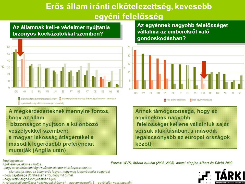 Erős állam iránti elkötelezettség, kevesebb egyéni felelősség A megkérdezetteknek mennyire fontos, hogy az állam biztonságot nyújtson a különböző veszélyekkel szemben: biztonságot nyújtson a különböző veszélyekkel szemben: a magyar lakosság átlagértékei a második legerősebb preferenciát mutatják (Anglia után) Annak támogatottsága, hogy az egyéneknek nagyobb felelősséget kellene vállalniuk saját sorsuk alakításában, a második legalacsonyabb az európai országok között felelősséget kellene vállalniuk saját sorsuk alakításában, a második legalacsonyabb az európai országok között Az egyénnek nagyobb felelősséget vállalnia az emberekről való gondoskodásban.