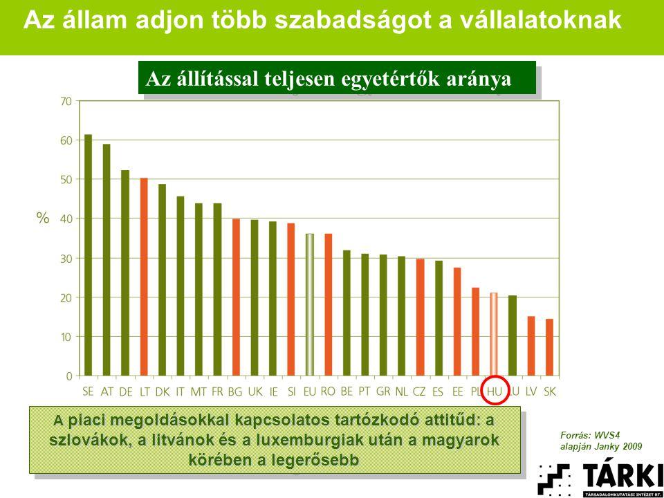 Az állam adjon több szabadságot a vállalatoknak A piaci megoldásokkal kapcsolatos tartózkodó attitűd: a szlovákok, a litvánok és a luxemburgiak után a magyarok körében a legerősebb Az állítással teljesen egyetértők aránya Forrás: WVS4 alapján Janky 2009