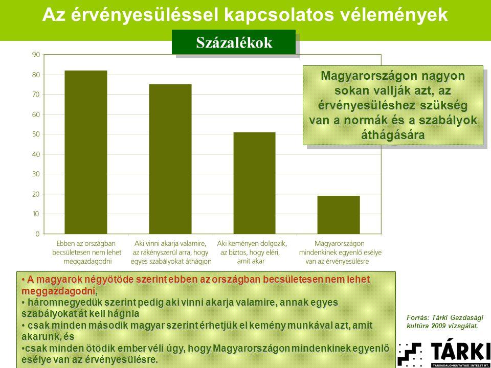 Az érvényesüléssel kapcsolatos vélemények Forrás: Tárki Gazdasági kultúra 2009 vizsgálat Magyarországon nagyon sokan vallják azt, az érvényesüléshez szükség van a normák és a szabályok áthágására • A magyarok négyötöde szerint ebben az országban becsületesen nem lehet meggazdagodni, • háromnegyedük szerint pedig aki vinni akarja valamire, annak egyes szabályokat át kell hágnia • csak minden második magyar szerint érhetjük el kemény munkával azt, amit akarunk, és •csak minden ötödik ember véli úgy, hogy Magyarországon mindenkinek egyenlő esélye van az érvényesülésre.