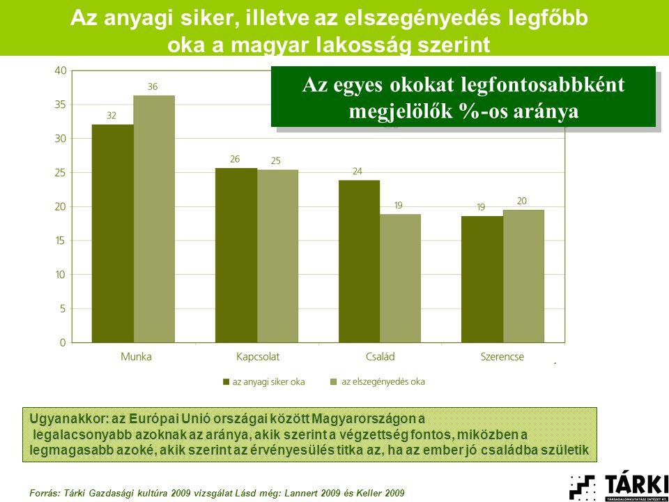 Az anyagi siker, illetve az elszegényedés legfőbb oka a magyar lakosság szerint Ugyanakkor: az Európai Unió országai között Magyarországon a legalacsonyabb azoknak az aránya, akik szerint a végzettség fontos, miközben a legmagasabb azoké, akik szerint az érvényesülés titka az, ha az ember jó családba születik legalacsonyabb azoknak az aránya, akik szerint a végzettség fontos, miközben a legmagasabb azoké, akik szerint az érvényesülés titka az, ha az ember jó családba születik Az egyes okokat legfontosabbként megjelölők %-os aránya.