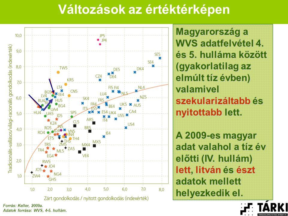 Forrás: Keller, 2009a.Adatok forrása: WVS, 4-5. hullám.