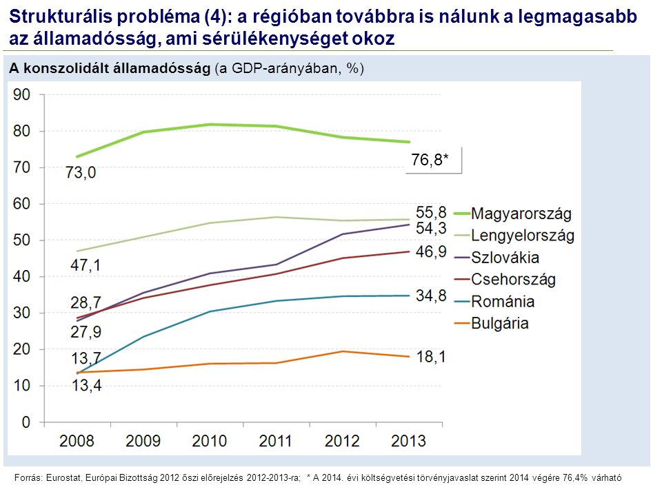 Forrás: Eurostat, Európai Bizottság 2012 őszi előrejelzés 2012-2013-ra; * A 2014. évi költségvetési törvényjavaslat szerint 2014 végére 76,4% várható
