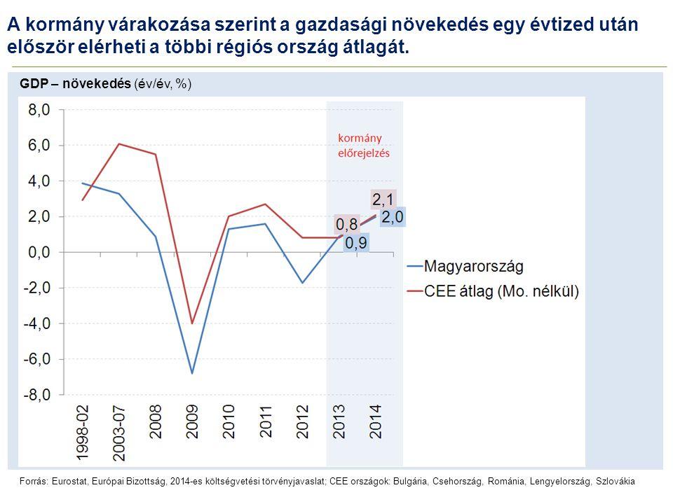 A kormány várakozása szerint a gazdasági növekedés egy évtized után először elérheti a többi régiós ország átlagát. Forrás: Eurostat, Európai Bizottsá