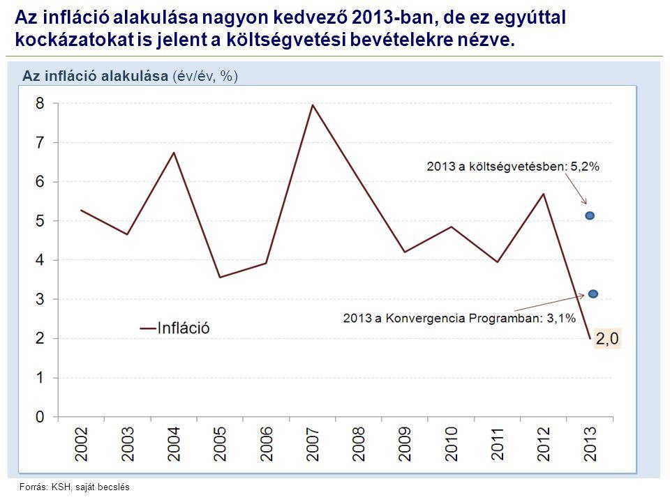Az infláció alakulása nagyon kedvező 2013-ban, de ez egyúttal kockázatokat is jelent a költségvetési bevételekre nézve. Az infláció alakulása (év/év,