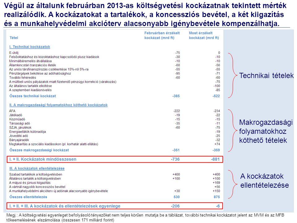 Végül az általunk februárban 2013-as költségvetési kockázatnak tekintett mérték realizálódik. A kockázatokat a tartalékok, a koncessziós bevétel, a ké
