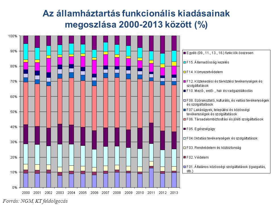 Forrás: NGM, KT feldolgozás Az államháztartás funkcionális kiadásainak megoszlása 2000-2013 között (%)