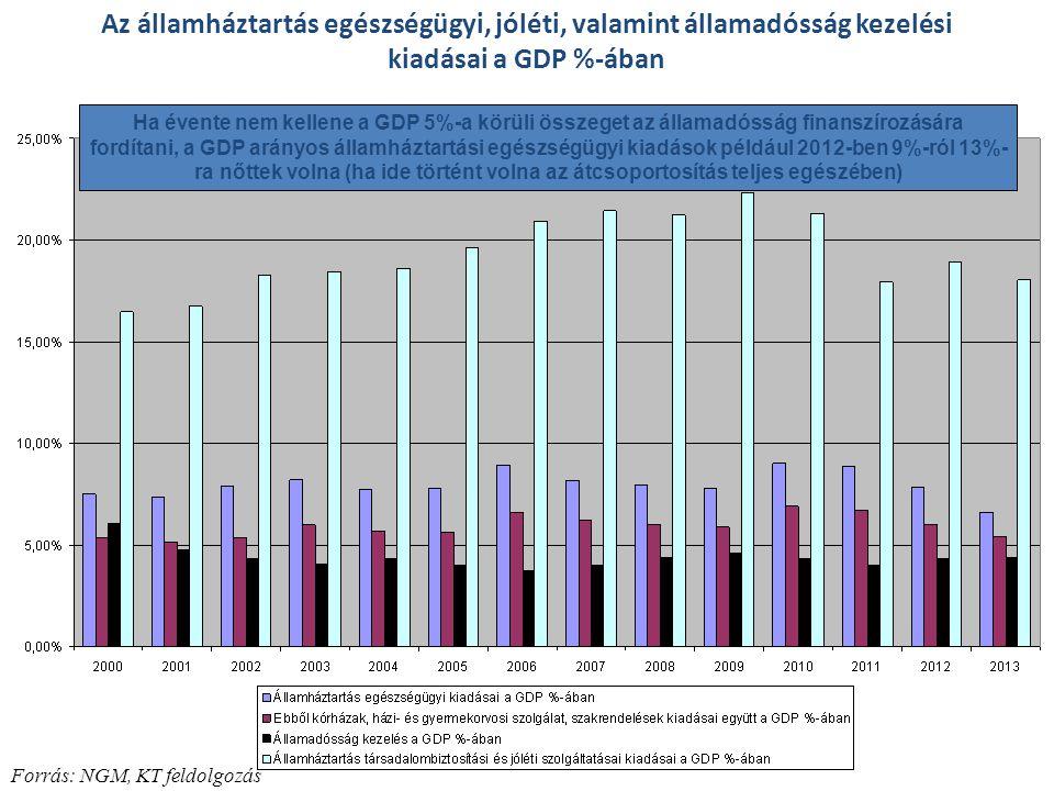 Az államháztartás egészségügyi, jóléti, valamint államadósság kezelési kiadásai a GDP %-ában Forrás: NGM, KT feldolgozás Ha évente nem kellene a GDP 5