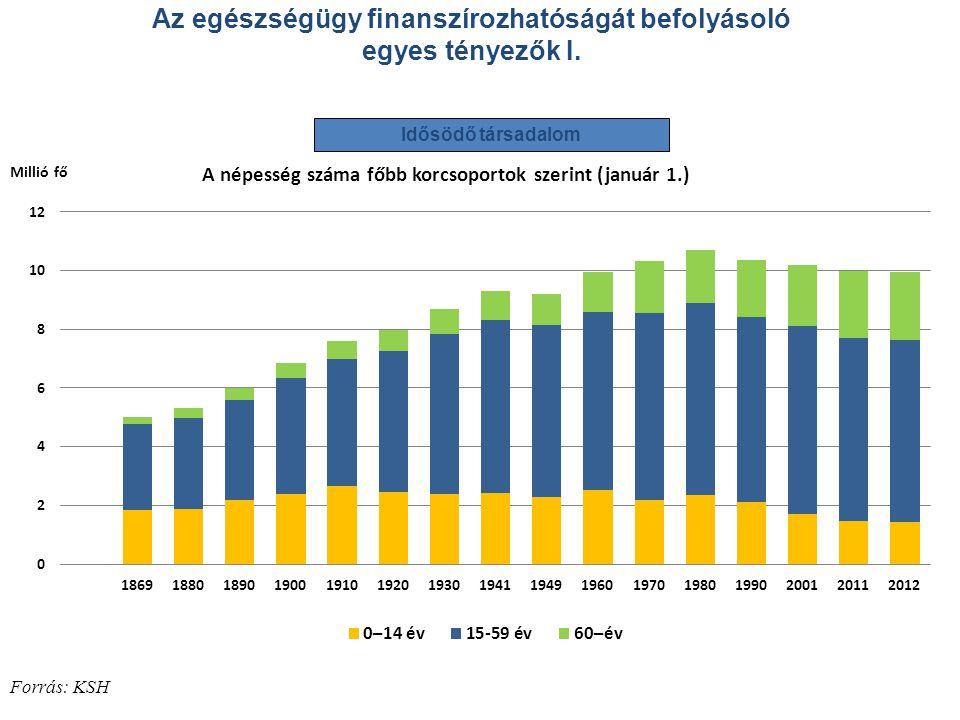 Az egészségügy finanszírozhatóságát befolyásoló egyes tényezők I. Forrás: KSH Idősödő társadalom